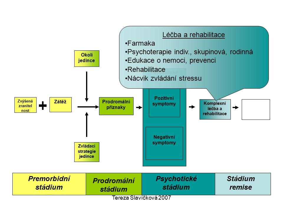 Tereza Slavíčková 2007 Premorbidní stádium Psychotické příznaky Negativní symptomy Pozitivní symptomy Okolí jedince Zvládací strategie jedince Komplexní léčba a rehabilitace Prodromální příznaky Zátěž Zvýšená zranitel nost Prodromální stádium Psychotické stádium Stádium remise Léčba a rehabilitace Farmaka Psychoterapie indiv., skupinová, rodinná Edukace o nemoci, prevenci Rehabilitace Nácvik zvládání stressu