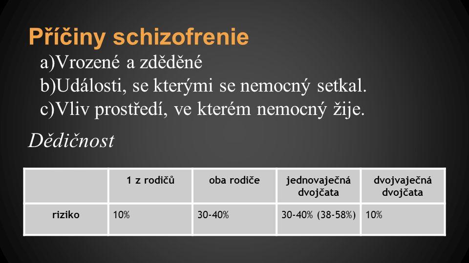 Příčiny schizofrenie a)Vrozené a zděděné b)Události, se kterými se nemocný setkal. c)Vliv prostředí, ve kterém nemocný žije. Dědičnost 1 z rodičůoba r