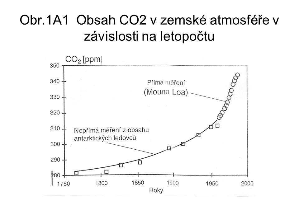 Obr.1A1 Obsah CO2 v zemské atmosféře v závislosti na letopočtu
