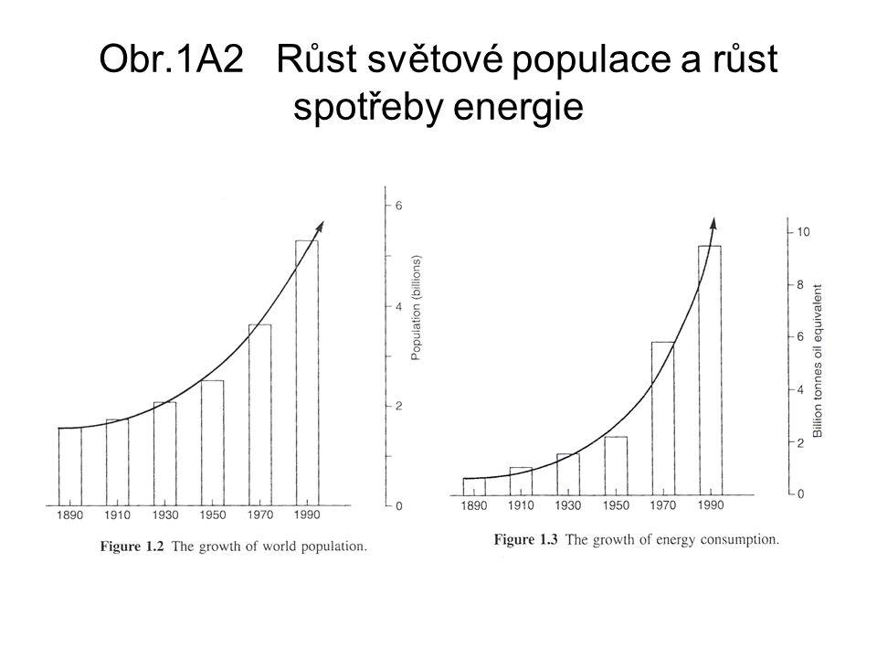 Obr.1A2 Růst světové populace a růst spotřeby energie
