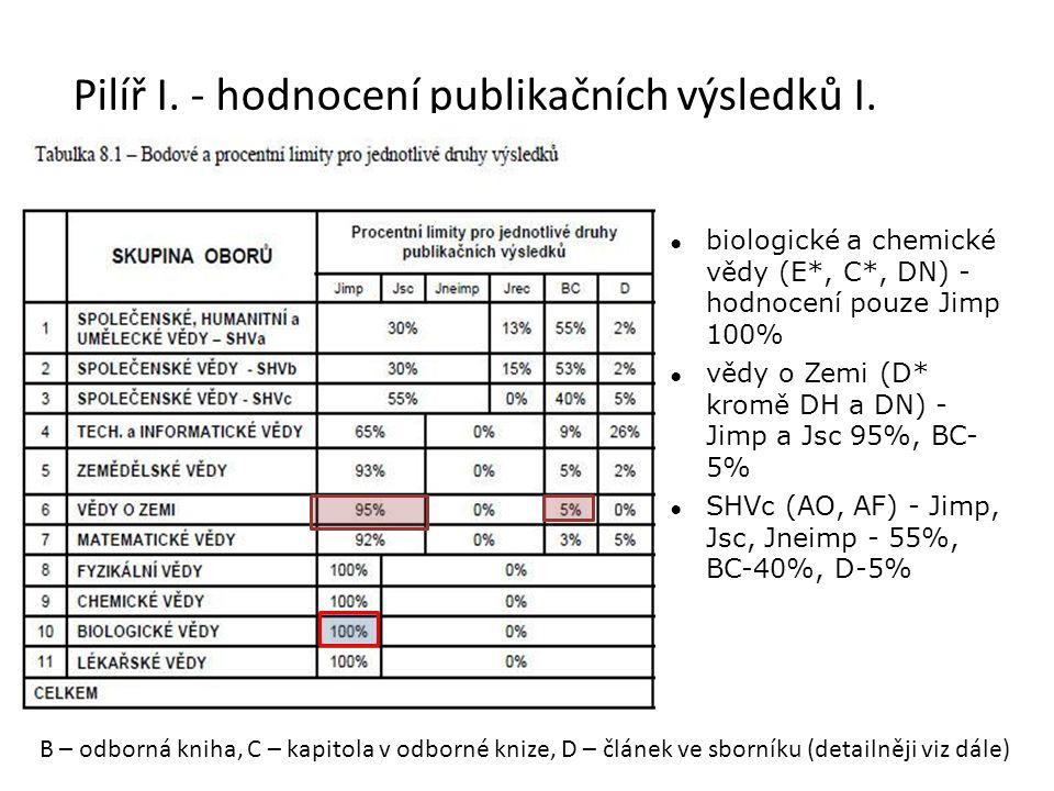 Pilíř I. - hodnocení publikačních výsledků I.