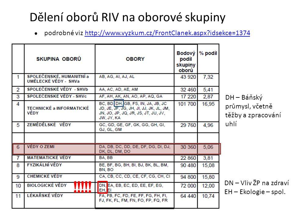 Dělení oborů RIV na oborové skupiny ● podrobné viz http://www.vyzkum.cz/FrontClanek.aspx?idsekce=1374http://www.vyzkum.cz/FrontClanek.aspx?idsekce=1374 !!!!.