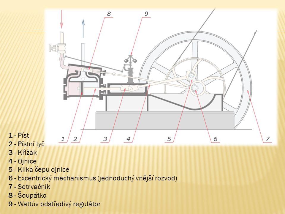 1 - Píst 2 - Pístní tyč 3 - Křižák 4 - Ojnice 5 - Klika čepu ojnice 6 - Excentrický mechanismus (jednoduchý vnější rozvod) 7 - Setrvačník 8 - Šoupátko 9 - Wattův odstředivý regulátor
