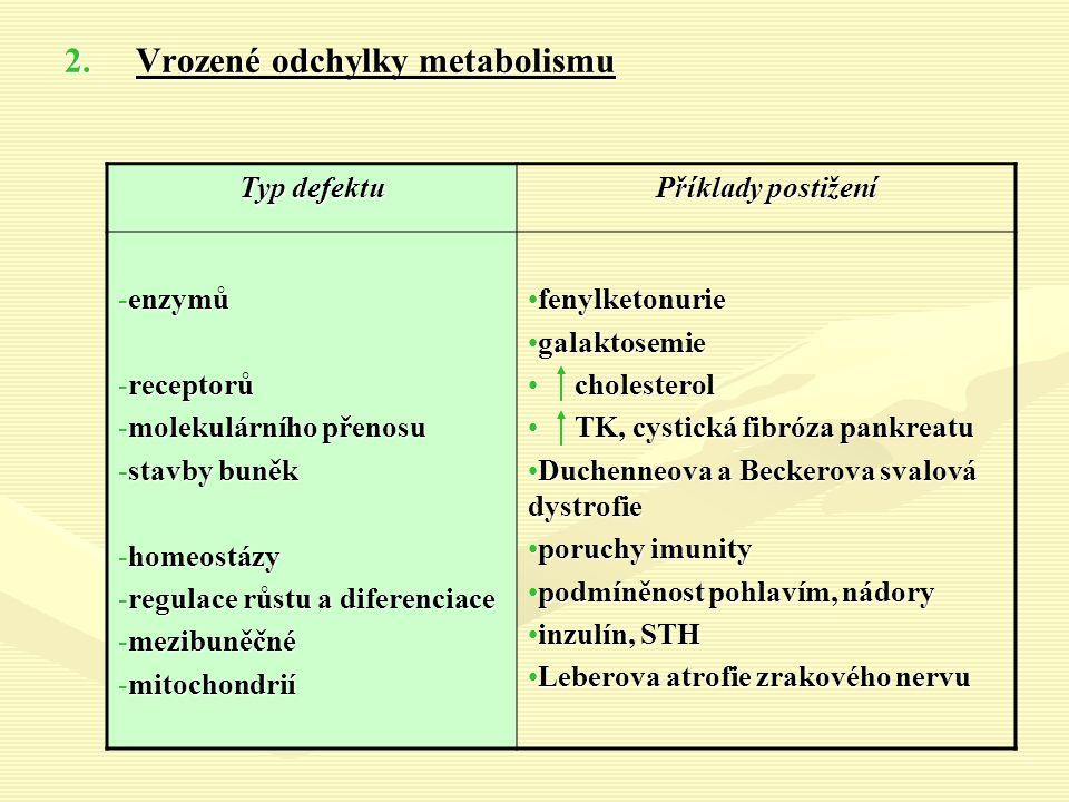 2.Vrozené odchylky metabolismu Typ defektu Příklady postižení -enzymů -receptorů -molekulárního přenosu -stavby buněk -homeostázy -regulace růstu a diferenciace -mezibuněčné -mitochondrií fenylketonuriefenylketonurie galaktosemiegalaktosemie cholesterol cholesterol TK, cystická fibróza pankreatu TK, cystická fibróza pankreatu Duchenneova a Beckerova svalová dystrofieDuchenneova a Beckerova svalová dystrofie poruchy imunityporuchy imunity podmíněnost pohlavím, nádorypodmíněnost pohlavím, nádory inzulín, STHinzulín, STH Leberova atrofie zrakového nervuLeberova atrofie zrakového nervu