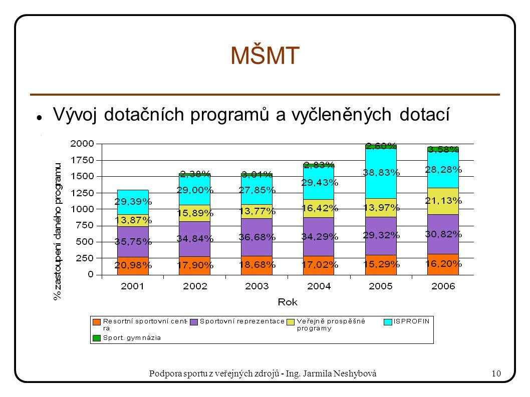 Podpora sportu z veřejných zdrojů - Ing. Jarmila Neshybová10 MŠMT Vývoj dotačních programů a vyčleněných dotací
