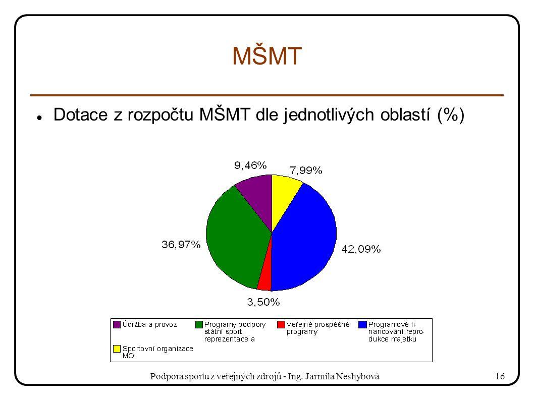 Podpora sportu z veřejných zdrojů - Ing. Jarmila Neshybová16 MŠMT Dotace z rozpočtu MŠMT dle jednotlivých oblastí (%)