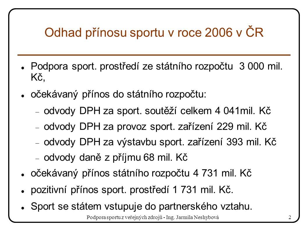 Podpora sportu z veřejných zdrojů - Ing. Jarmila Neshybová2 Odhad přínosu sportu v roce 2006 v ČR Podpora sport. prostředí ze státního rozpočtu 3 000