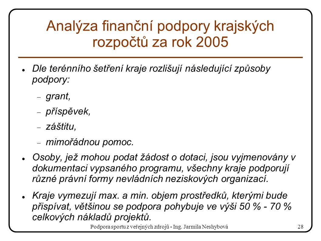 Podpora sportu z veřejných zdrojů - Ing. Jarmila Neshybová28 Analýza finanční podpory krajských rozpočtů za rok 2005 Dle terénního šetření kraje rozli