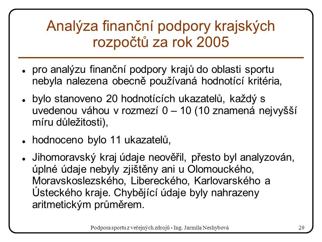 Podpora sportu z veřejných zdrojů - Ing. Jarmila Neshybová29 Analýza finanční podpory krajských rozpočtů za rok 2005 pro analýzu finanční podpory kraj