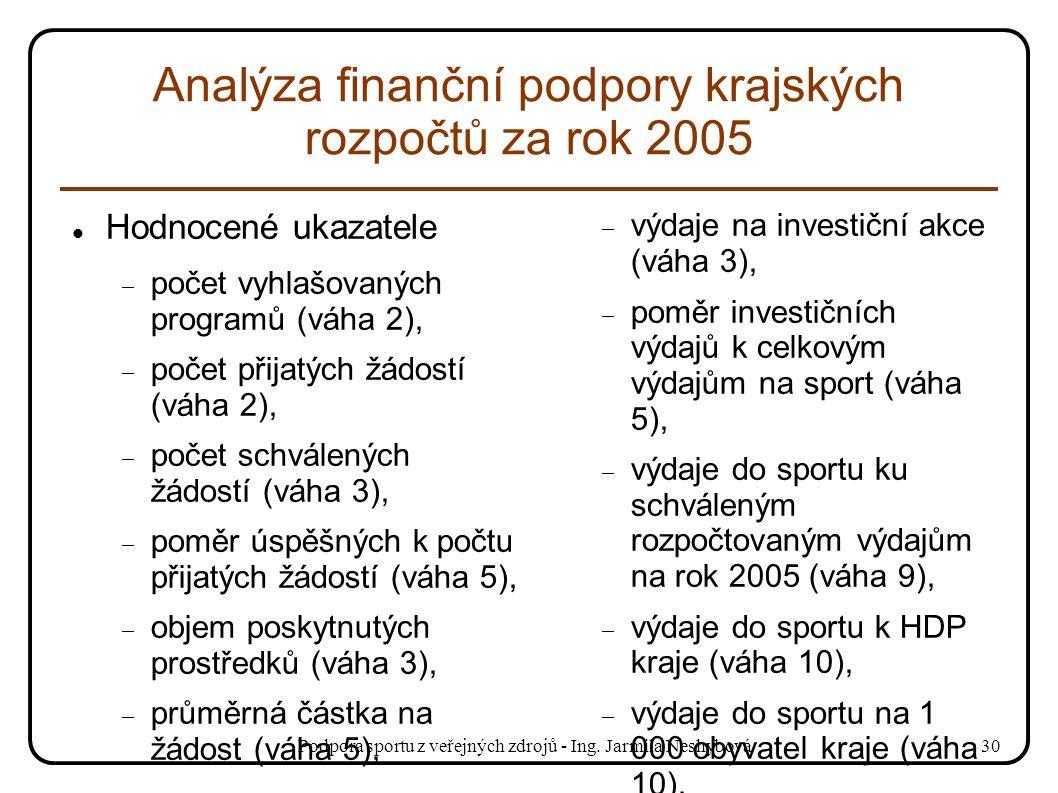Podpora sportu z veřejných zdrojů - Ing. Jarmila Neshybová30 Analýza finanční podpory krajských rozpočtů za rok 2005 Hodnocené ukazatele  počet vyhla