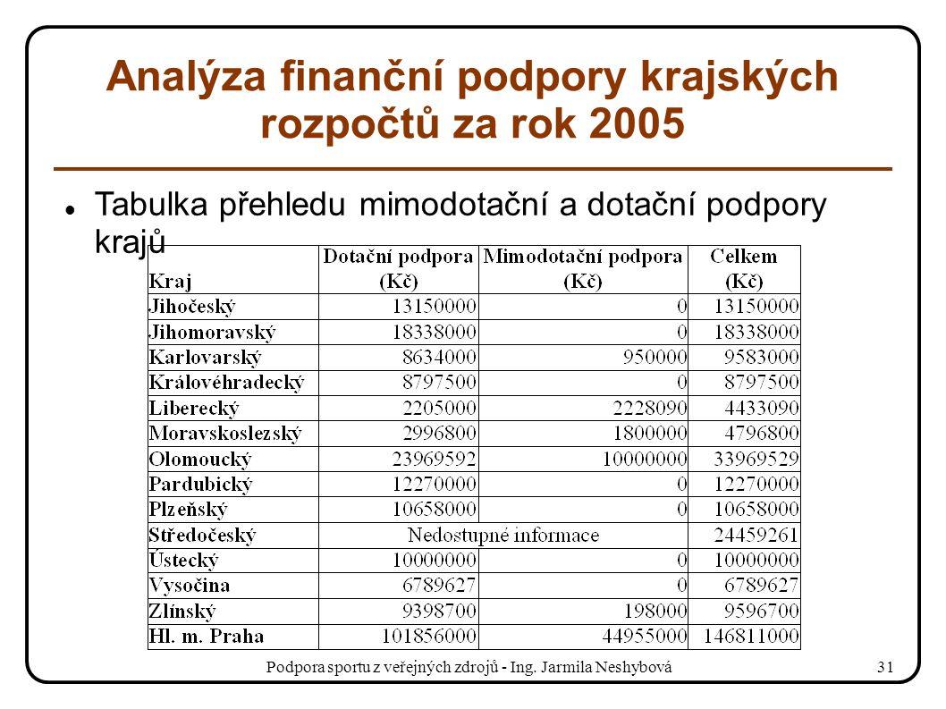 Podpora sportu z veřejných zdrojů - Ing. Jarmila Neshybová31 Analýza finanční podpory krajských rozpočtů za rok 2005 Tabulka přehledu mimodotační a do