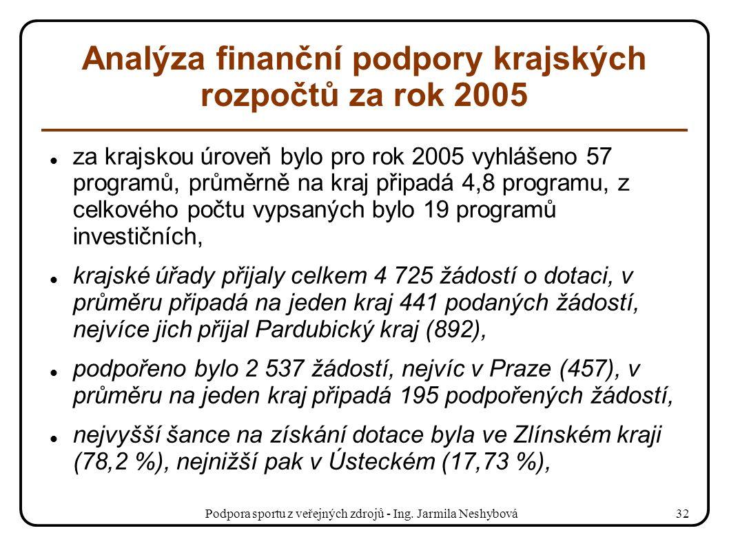 Podpora sportu z veřejných zdrojů - Ing. Jarmila Neshybová32 Analýza finanční podpory krajských rozpočtů za rok 2005 za krajskou úroveň bylo pro rok 2