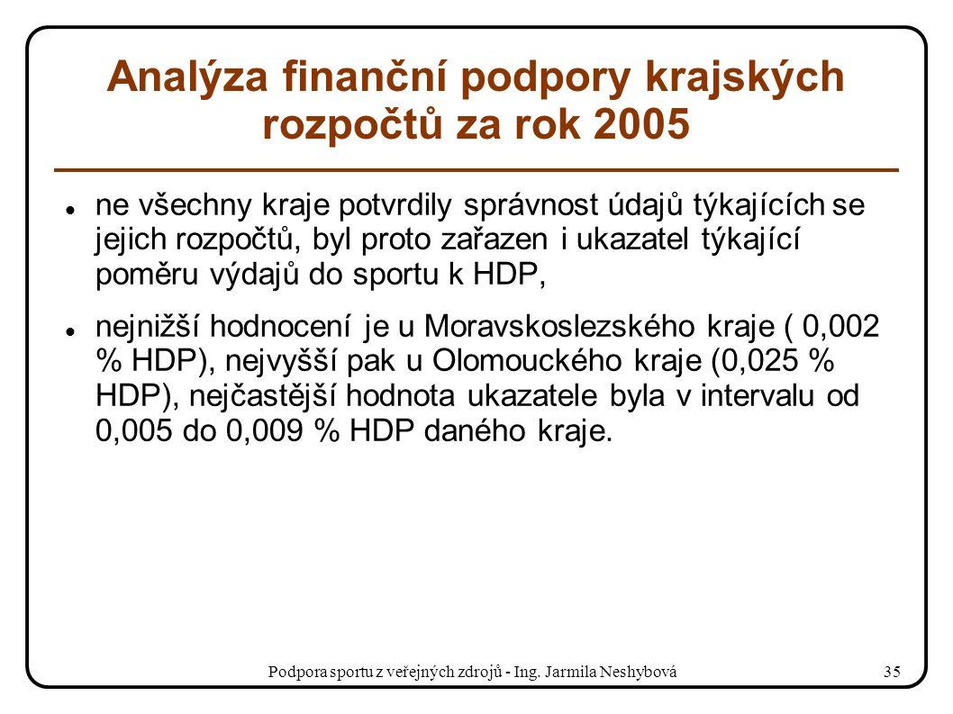 Podpora sportu z veřejných zdrojů - Ing. Jarmila Neshybová35 Analýza finanční podpory krajských rozpočtů za rok 2005 ne všechny kraje potvrdily správn