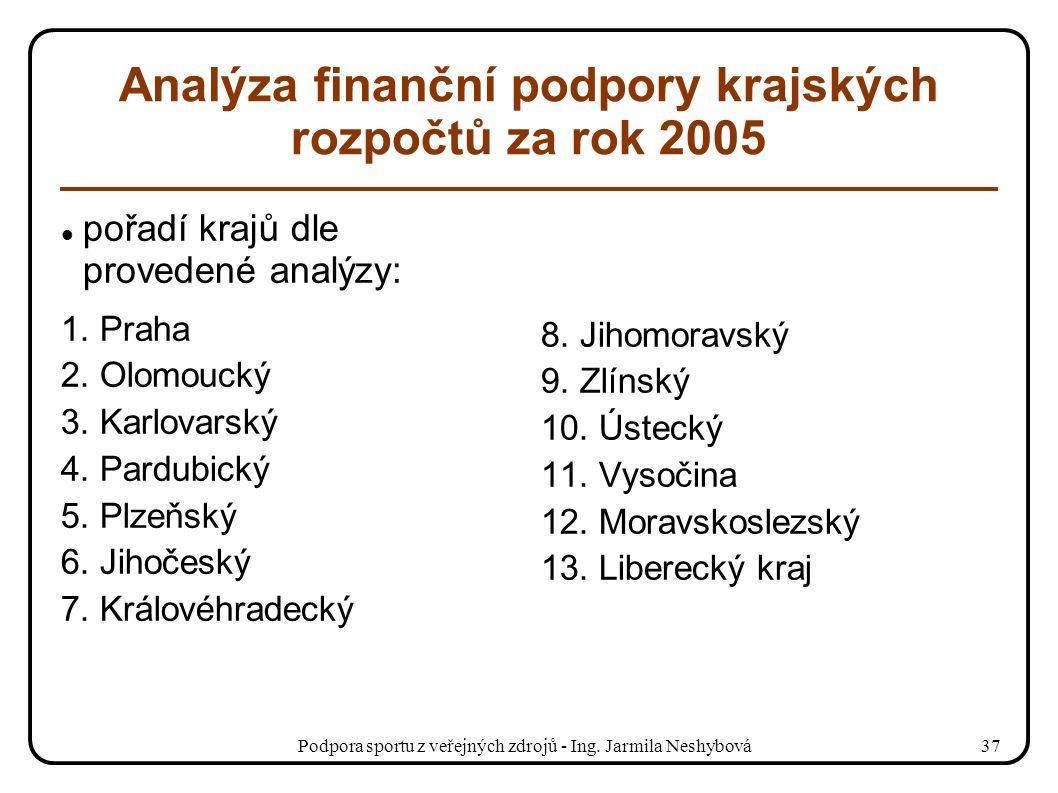 Podpora sportu z veřejných zdrojů - Ing. Jarmila Neshybová37 Analýza finanční podpory krajských rozpočtů za rok 2005 pořadí krajů dle provedené analýz