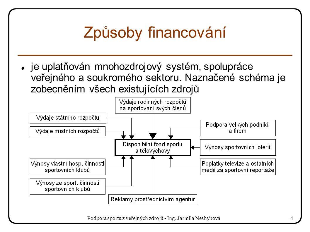 Podpora sportu z veřejných zdrojů - Ing. Jarmila Neshybová4 Způsoby financování je uplatňován mnohozdrojový systém, spolupráce veřejného a soukromého