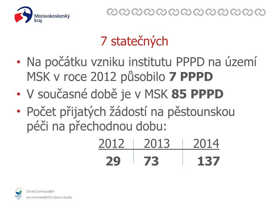 Zavedli jsme systém environmentálního řízení a auditu 7 statečných Na počátku vzniku institutu PPPD na území MSK v roce 2012 působilo 7 PPPD V současné době je v MSK 85 PPPD Počet přijatých žádostí na pěstounskou péči na přechodnou dobu: 2012 2013 2014 29 73 137