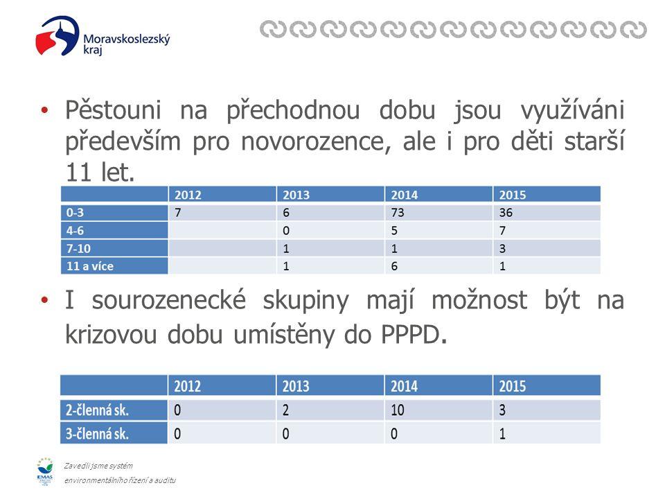 Zavedli jsme systém environmentálního řízení a auditu Pěstouni na přechodnou dobu jsou využíváni především pro novorozence, ale i pro děti starší 11 let.