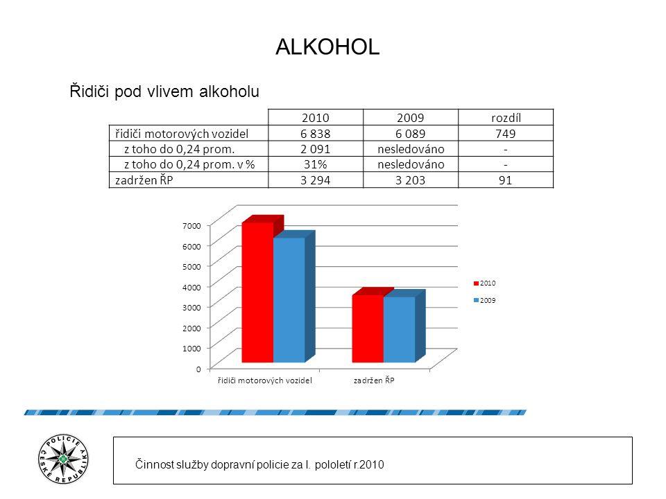 ALKOHOL Řidiči pod vlivem alkoholu Činnost služby dopravní policie za I. pololetí r.2010 20102009rozdíl řidiči motorových vozidel6 8386 089749 z toho