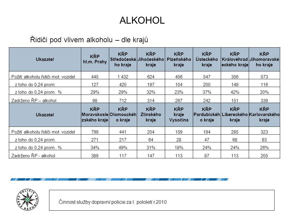 ALKOHOL Řidiči pod vlivem alkoholu – dle krajů Činnost služby dopravní policie za I.