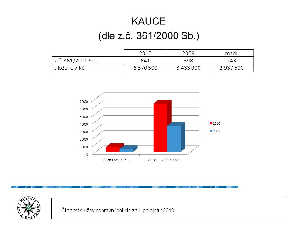 KAUCE (dle z.č. 361/2000 Sb.) 20102009rozdíl z.č. 361/2000 Sb.,641398243 uloženo v Kč6 370 5003 433 0002 937 500 Činnost služby dopravní policie za I.