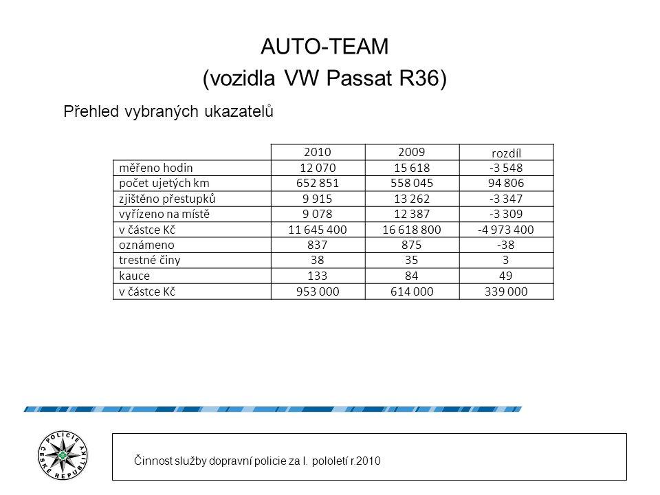 AUTO-TEAM (vozidla VW Passat R36) Přehled vybraných ukazatelů 20102009 rozdíl měřeno hodin12 07015 618-3 548 počet ujetých km652 851558 04594 806 zjiš