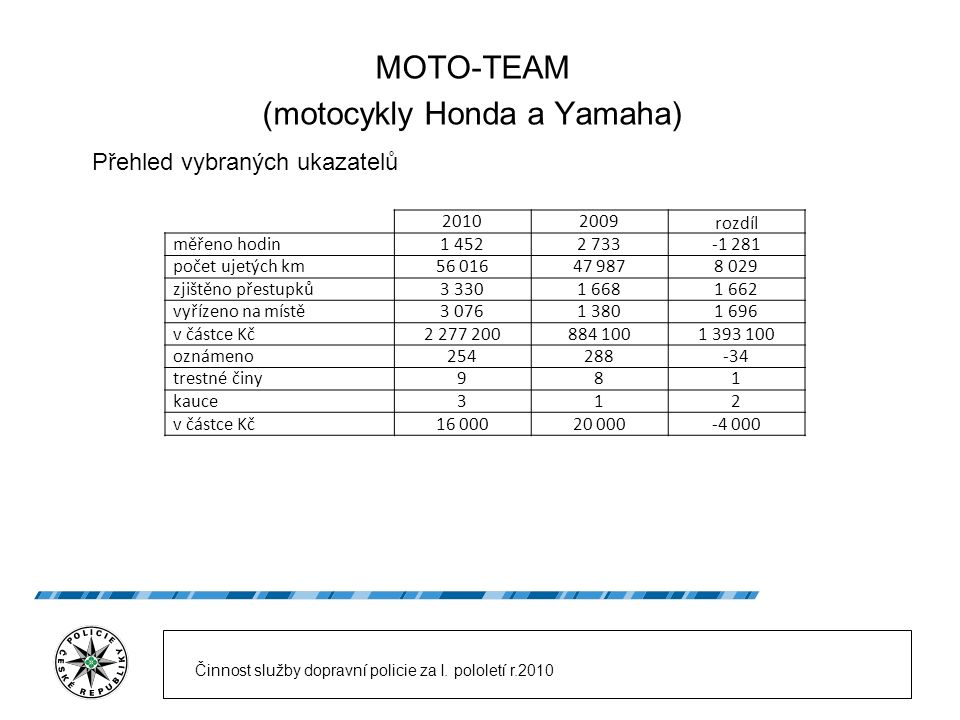 MOTO-TEAM (motocykly Honda a Yamaha) Přehled vybraných ukazatelů Činnost služby dopravní policie za I. pololetí r.2010 20102009 rozdíl měřeno hodin1 4