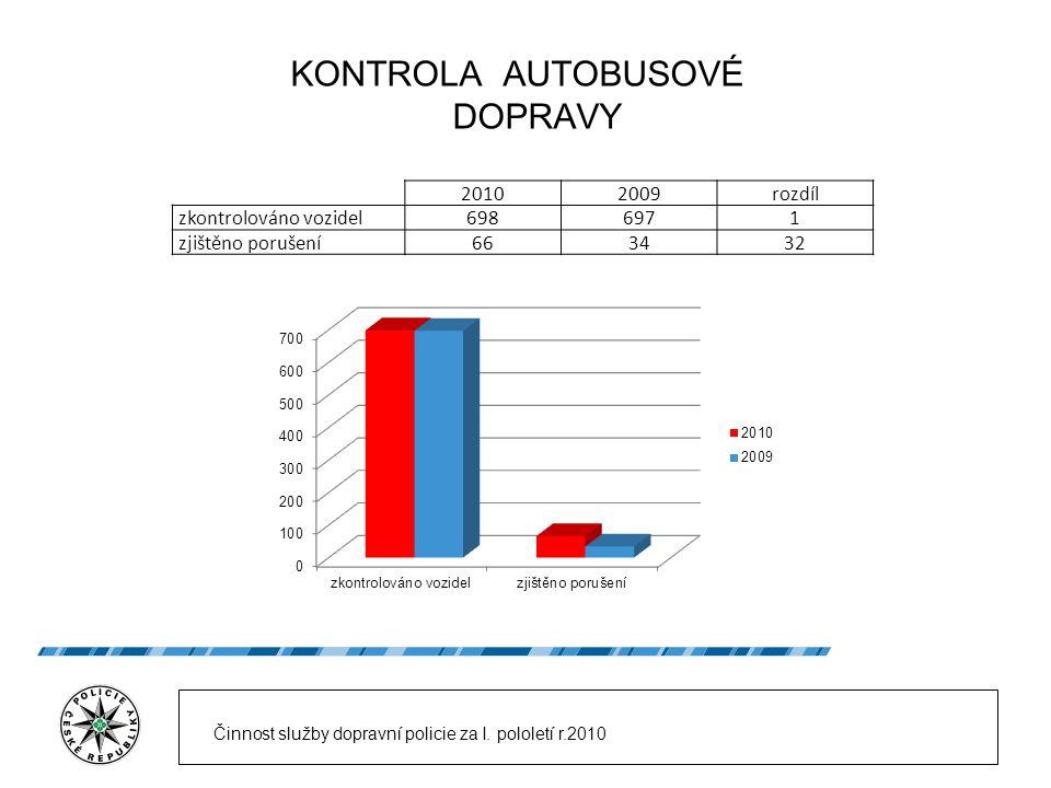 KONTROLA AUTOBUSOVÉ DOPRAVY 20102009rozdíl zkontrolováno vozidel6986971 zjištěno porušení663432 Činnost služby dopravní policie za I. pololetí r.2010