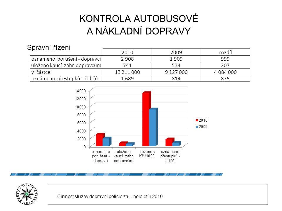 KONTROLA AUTOBUSOVÉ A NÁKLADNÍ DOPRAVY 20102009rozdíl oznámeno porušení - dopravci2 9081 909999 uloženo kaucí zahr. dopravcům741534207 v částce13 211
