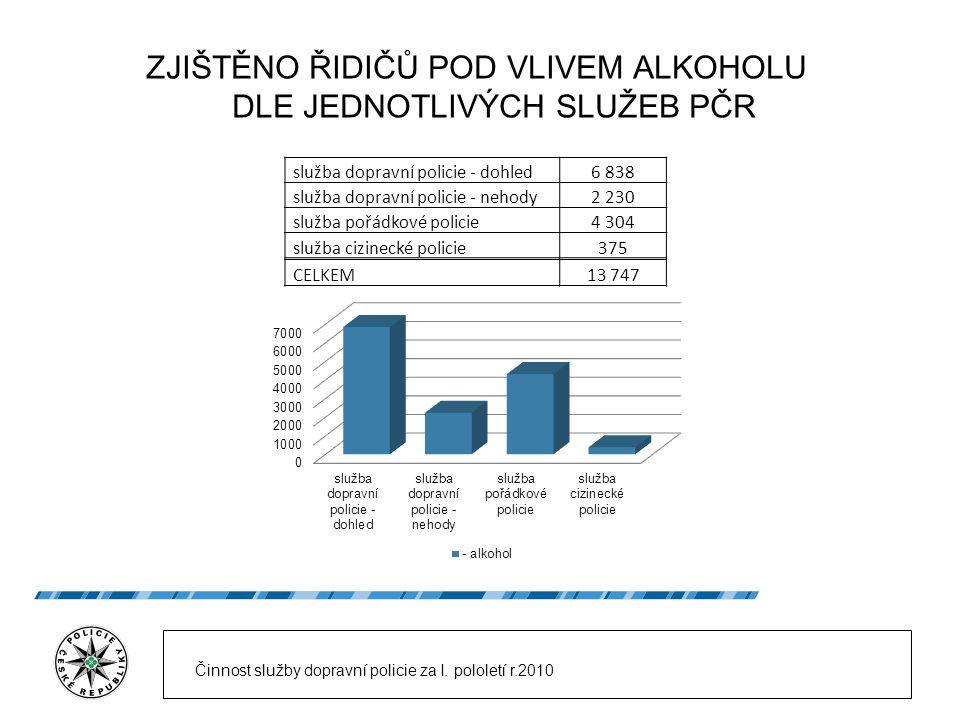 ZJIŠTĚNO ŘIDIČŮ POD VLIVEM ALKOHOLU DLE JEDNOTLIVÝCH SLUŽEB PČR služba dopravní policie - dohled6 838 služba dopravní policie - nehody2 230 služba poř