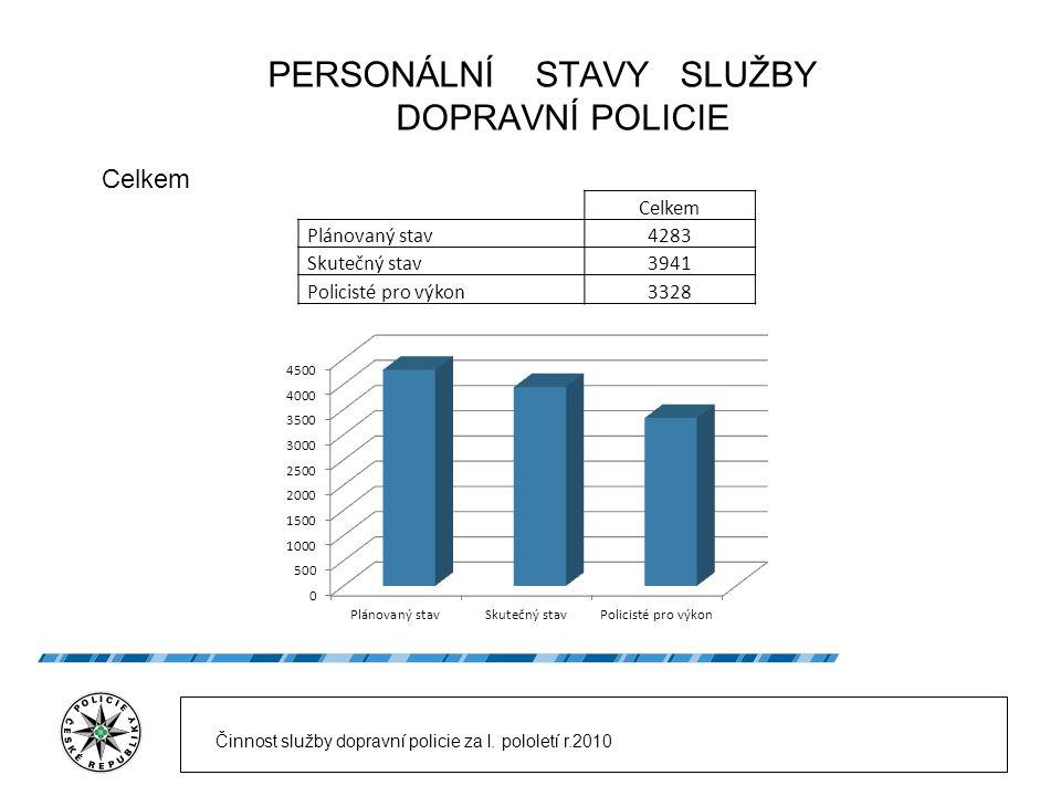 PERSONÁLNÍ STAVY SLUŽBY DOPRAVNÍ POLICIE Celkem Činnost služby dopravní policie za I. pololetí r.2010 Celkem Plánovaný stav4283 Skutečný stav3941 Poli