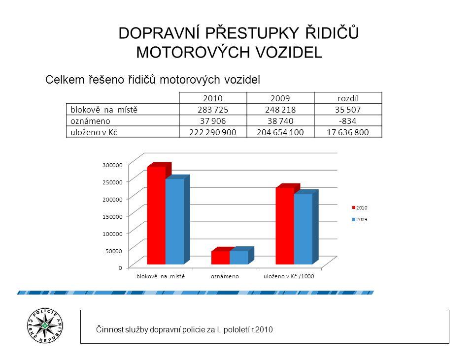 DOPRAVNÍ PŘESTUPKY ŘIDIČŮ MOTOROVÝCH VOZIDEL Celkem řešeno řidičů motorových vozidel 20102009rozdíl blokově na místě283 725248 21835 507 oznámeno37 90