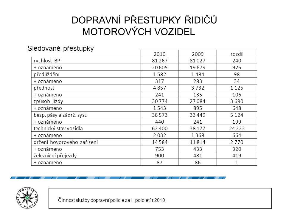 DOPRAVNÍ PŘESTUPKY ŘIDIČŮ MOTOROVÝCH VOZIDEL Sledované přestupky 20102009rozdíl rychlost BP81 26781 027240 + oznámeno20 60519 679926 předjíždění1 5821
