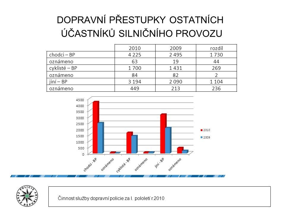 KONTROLA AUTOBUSOVÉ A NÁKLADNÍ DOPRAVY 20102009rozdíl oznámeno porušení - dopravci2 9081 909999 uloženo kaucí zahr.