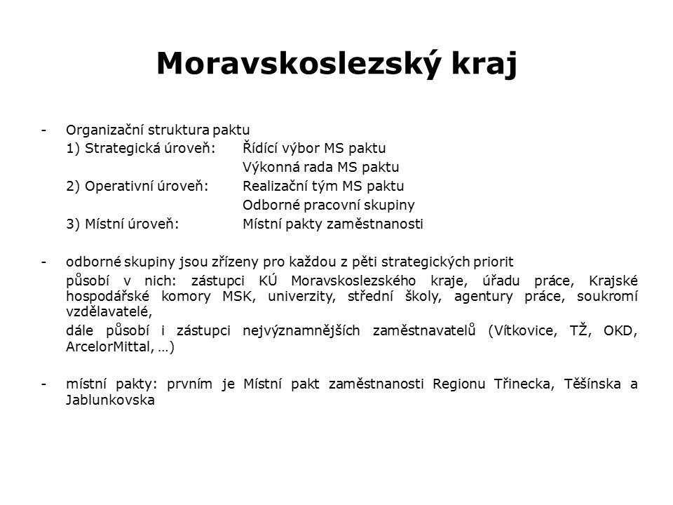 Moravskoslezský kraj -Organizační struktura paktu 1) Strategická úroveň:Řídící výbor MS paktu Výkonná rada MS paktu 2) Operativní úroveň:Realizační tým MS paktu Odborné pracovní skupiny 3) Místní úroveň:Místní pakty zaměstnanosti -odborné skupiny jsou zřízeny pro každou z pěti strategických priorit působí v nich: zástupci KÚ Moravskoslezského kraje, úřadu práce, Krajské hospodářské komory MSK, univerzity, střední školy, agentury práce, soukromí vzdělavatelé, dále působí i zástupci nejvýznamnějších zaměstnavatelů (Vítkovice, TŽ, OKD, ArcelorMittal, …) -místní pakty: prvním je Místní pakt zaměstnanosti Regionu Třinecka, Těšínska a Jablunkovska