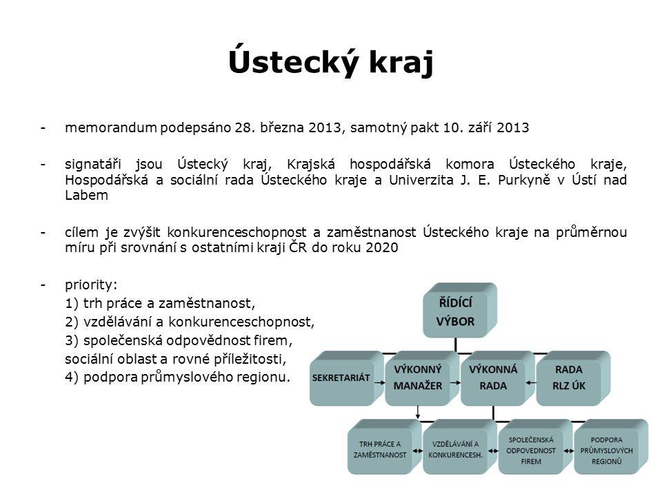 Ústecký kraj -memorandum podepsáno 28. března 2013, samotný pakt 10.
