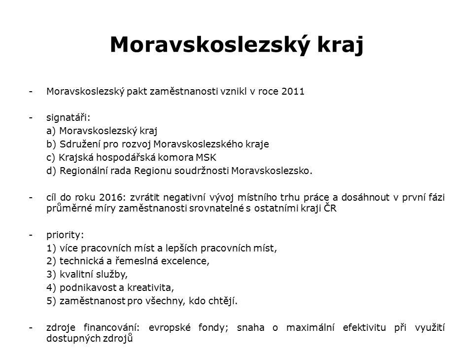 Ústecký kraj -memorandum podepsáno 28.března 2013, samotný pakt 10.