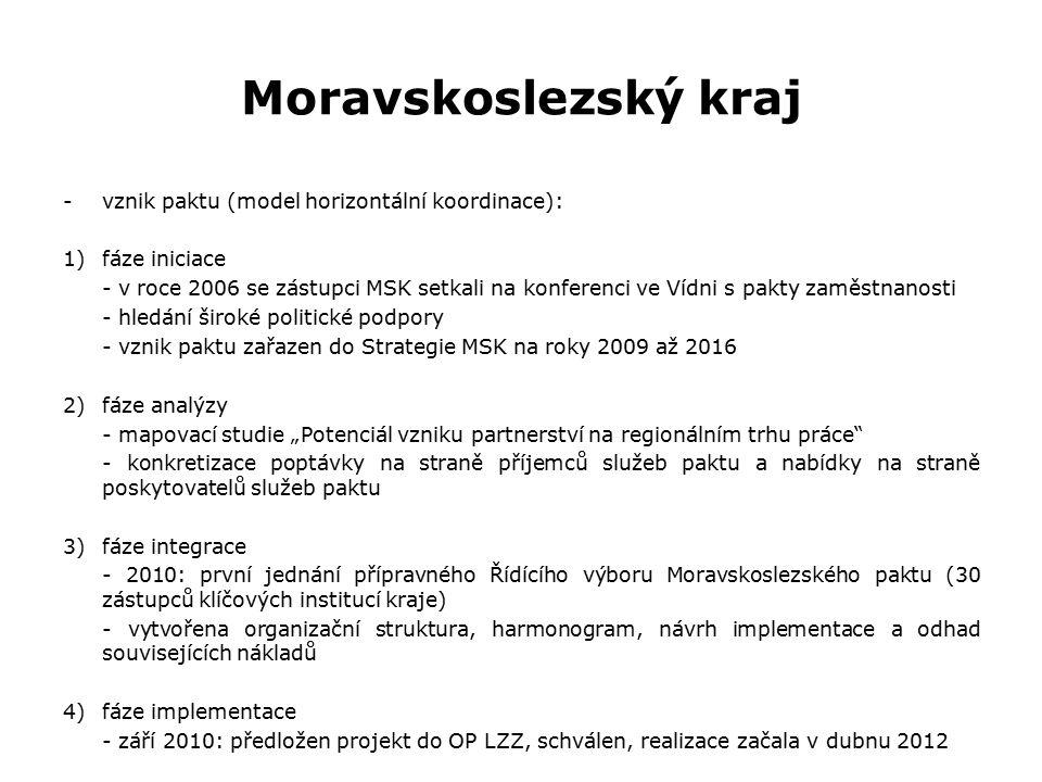 """Moravskoslezský kraj -vznik paktu (model horizontální koordinace): 1)fáze iniciace - v roce 2006 se zástupci MSK setkali na konferenci ve Vídni s pakty zaměstnanosti - hledání široké politické podpory - vznik paktu zařazen do Strategie MSK na roky 2009 až 2016 2)fáze analýzy - mapovací studie """"Potenciál vzniku partnerství na regionálním trhu práce - konkretizace poptávky na straně příjemců služeb paktu a nabídky na straně poskytovatelů služeb paktu 3)fáze integrace - 2010: první jednání přípravného Řídícího výboru Moravskoslezského paktu (30 zástupců klíčových institucí kraje) - vytvořena organizační struktura, harmonogram, návrh implementace a odhad souvisejících nákladů 4)fáze implementace - září 2010: předložen projekt do OP LZZ, schválen, realizace začala v dubnu 2012"""