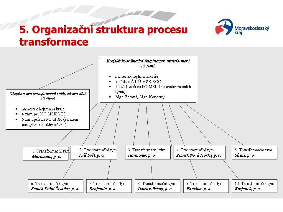 Organizační struktura procesu transformace 5. Organizační struktura procesu transformace