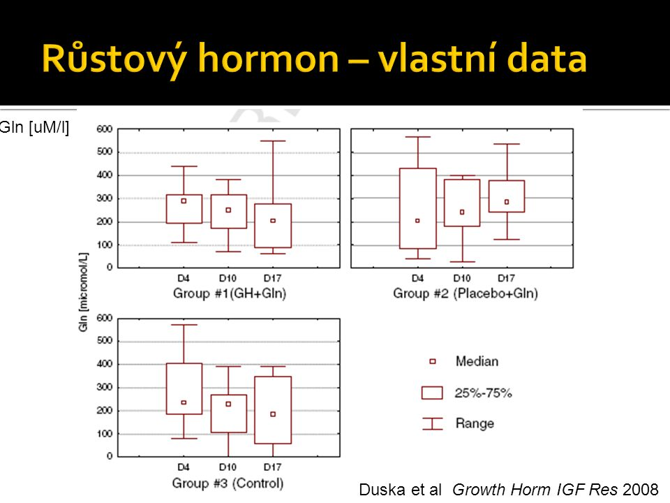 Duska et al Growth Horm IGF Res 2008 Gln [uM/l]
