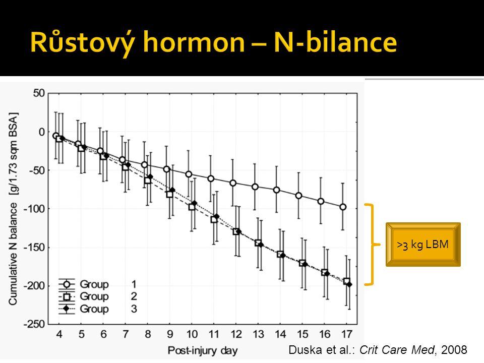 >3 kg LBM Duska et al.: Crit Care Med, 2008