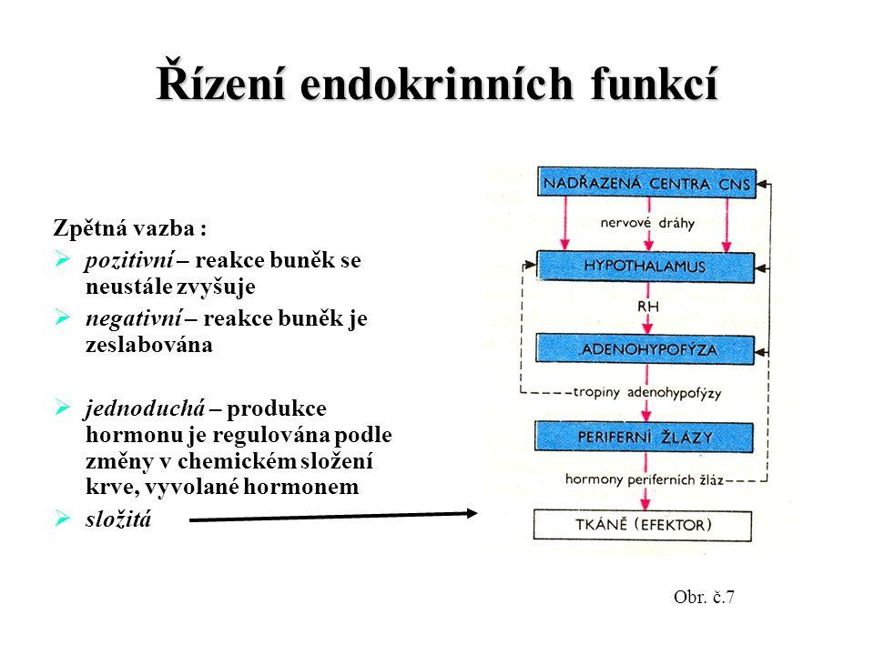 Řízení endokrinních funkcí Zpětná vazba :  pozitivní – reakce buněk se neustále zvyšuje  negativní – reakce buněk je zeslabována  jednoduchá – produkce hormonu je regulována podle změny v chemickém složení krve, vyvolané hormonem  složitá Obr.
