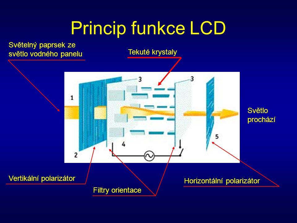 Princip funkce LCD Světelný paprsek ze světlo vodného panelu Vertikální polarizátor Filtry orientace Tekuté krystaly Horizontální polarizátor Světlo prochází