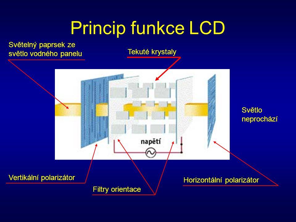 Princip funkce LCD Světelný paprsek ze světlo vodného panelu Vertikální polarizátor Filtry orientace Tekuté krystaly Horizontální polarizátor Světlo neprochází