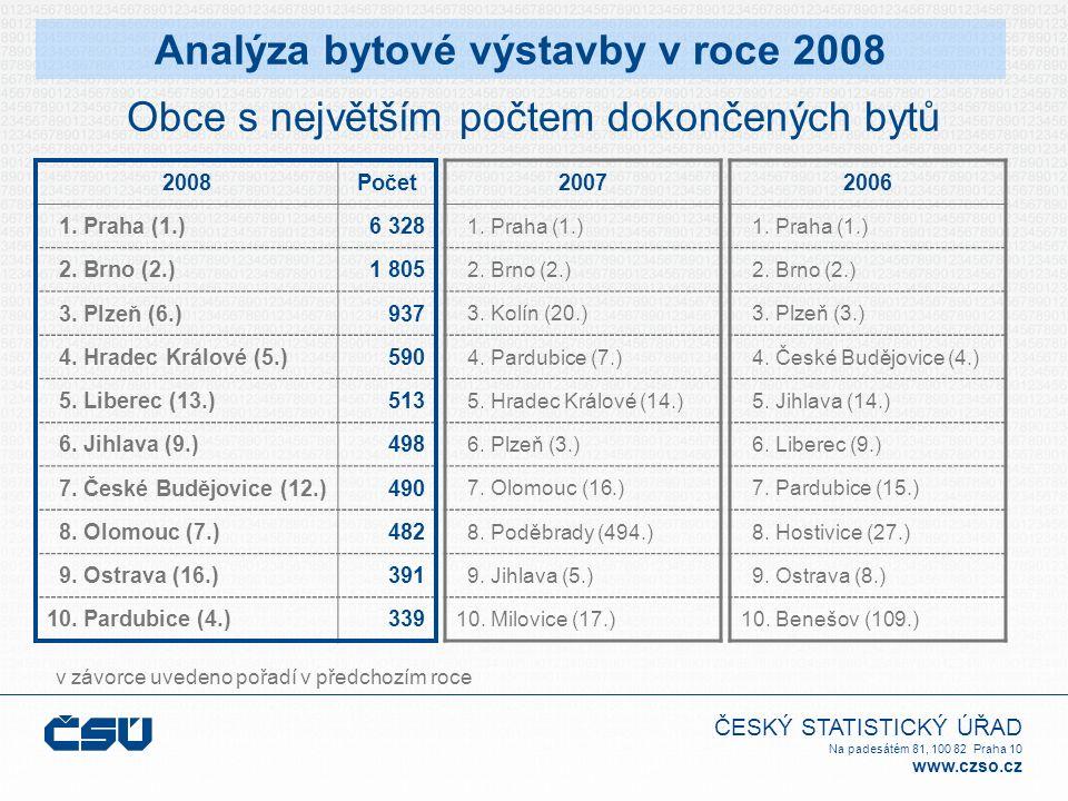 ČESKÝ STATISTICKÝ ÚŘAD Na padesátém 81, 100 82 Praha 10 www.czso.cz Obce s největším počtem dokončených bytů v závorce uvedeno pořadí v předchozím roce Analýza bytové výstavby v roce 2008 2008Počet 1.