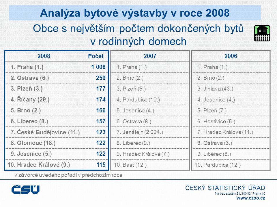 ČESKÝ STATISTICKÝ ÚŘAD Na padesátém 81, 100 82 Praha 10 www.czso.cz Obce s největším počtem dokončených bytů v rodinných domech v závorce uvedeno pořadí v předchozím roce Analýza bytové výstavby v roce 2008 2006 1.