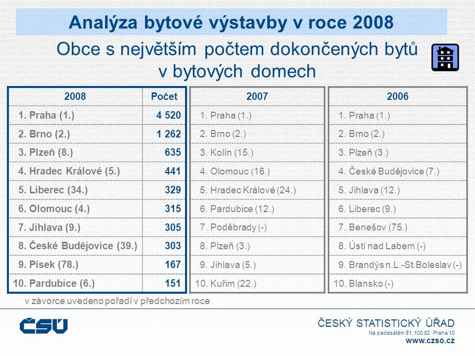 ČESKÝ STATISTICKÝ ÚŘAD Na padesátém 81, 100 82 Praha 10 www.czso.cz Obce s největším počtem dokončených bytů v bytových domech v závorce uvedeno pořadí v předchozím roce Analýza bytové výstavby v roce 2008 2006 1.