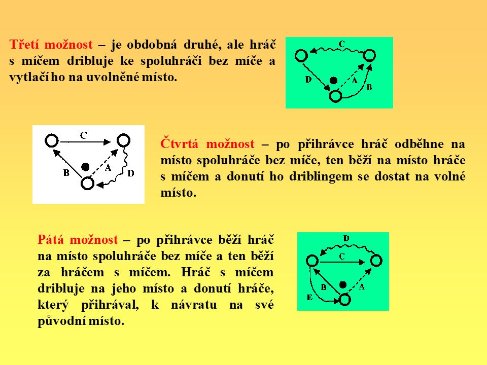 Čtvrtá možnost – po přihrávce hráč odběhne na místo spoluhráče bez míče, ten běží na místo hráče s míčem a donutí ho driblingem se dostat na volné místo.