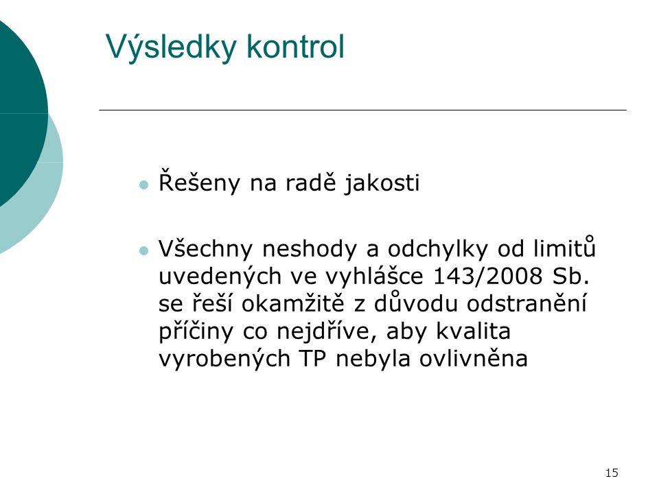Výsledky kontrol Řešeny na radě jakosti Všechny neshody a odchylky od limitů uvedených ve vyhlášce 143/2008 Sb.