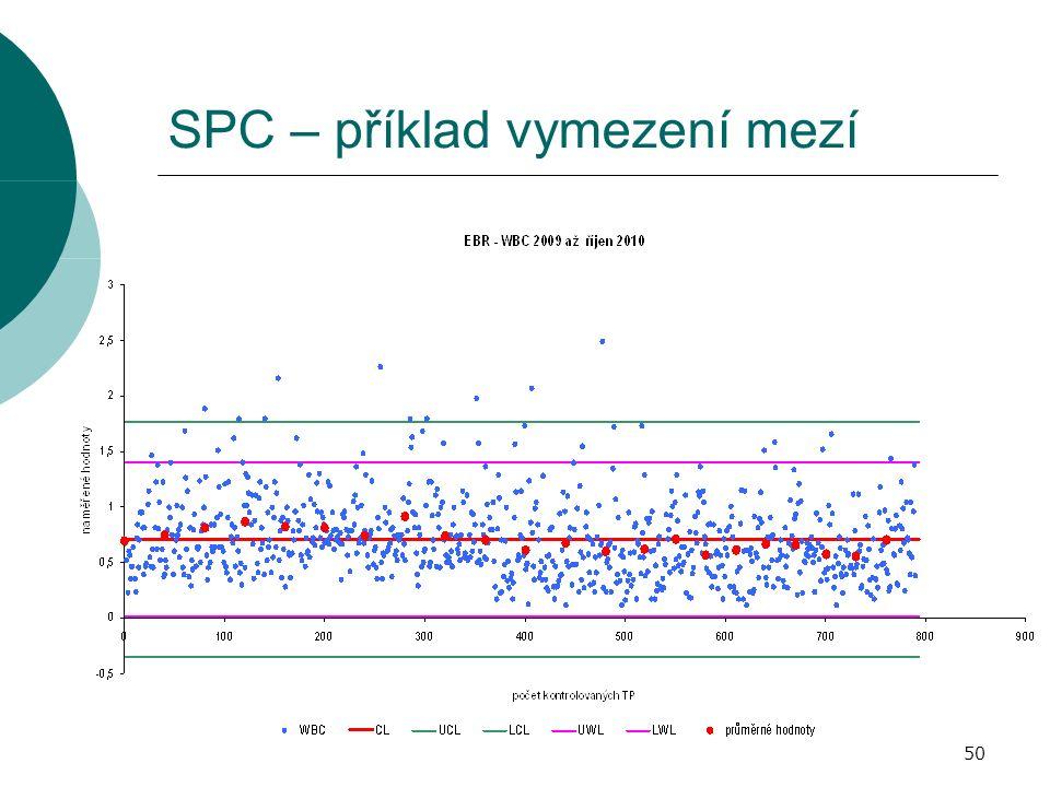 SPC – příklad vymezení mezí 50