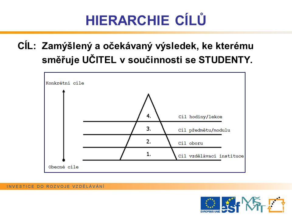 HIERARCHIE CÍLŮ CÍL: Zamýšlený a očekávaný výsledek, ke kterému směřuje UČITEL v součinnosti se STUDENTY.